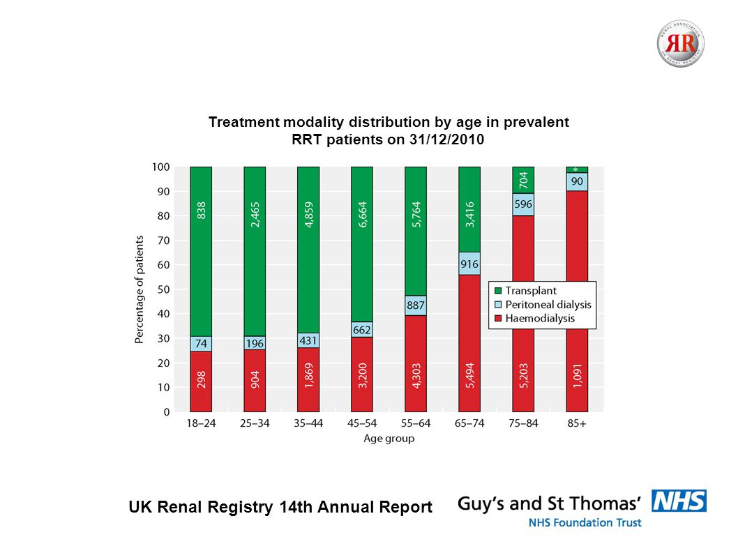 UK Renal Registry 14th Annual Report Treatment modality distribution by age in prevalent RRT patients on 31/12/2010