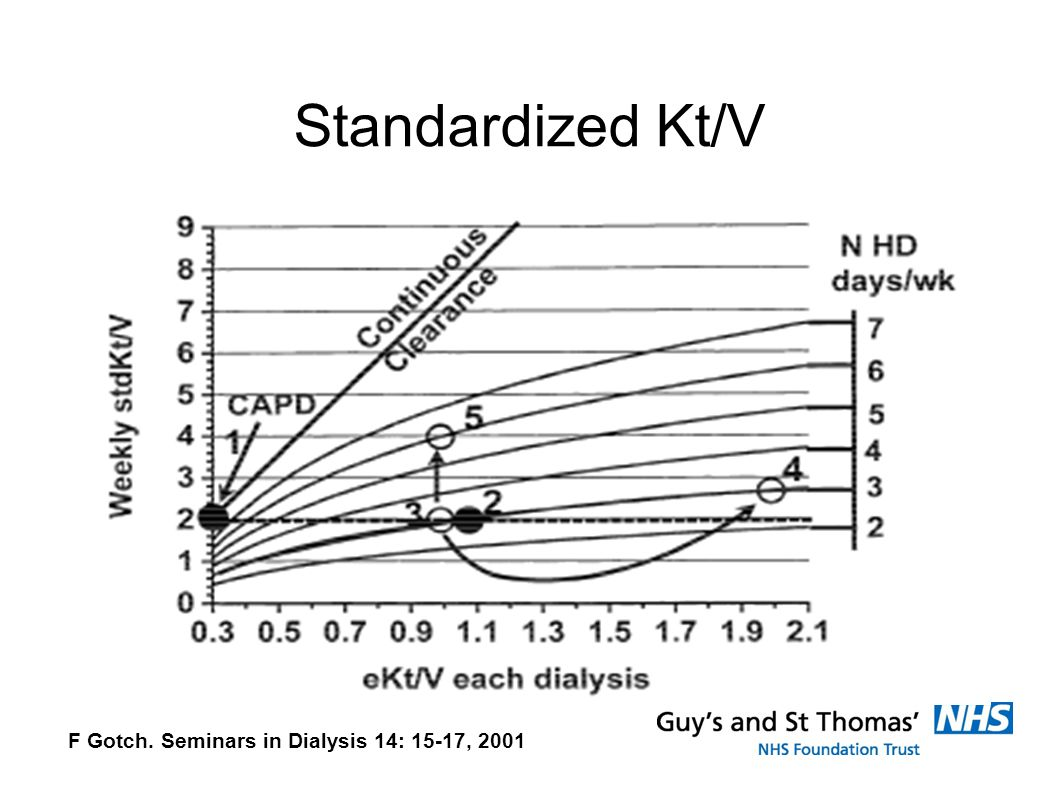 Standardized Kt/V F Gotch. Seminars in Dialysis 14: 15-17, 2001
