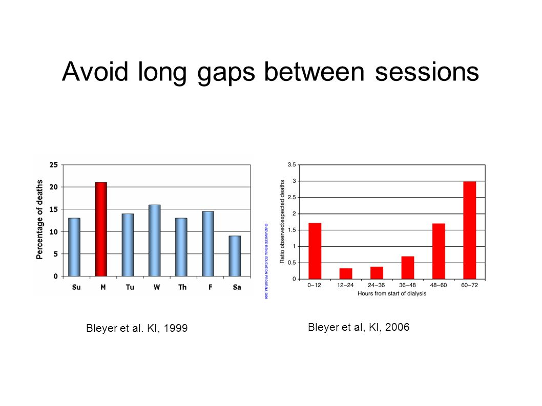Avoid long gaps between sessions Bleyer et al, KI, 2006 Bleyer et al. KI, 1999