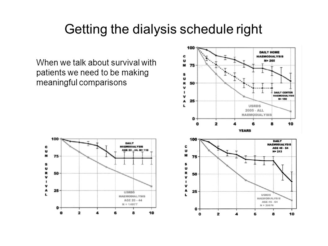 Getting the dialysis schedule right When we talk about survival with patients we need to be making meaningful comparisons