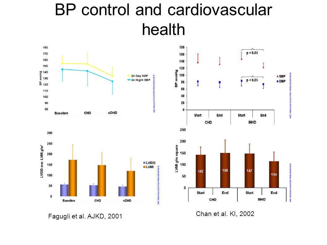 BP control and cardiovascular health Fagugli et al. AJKD, 2001 Chan et al. KI, 2002