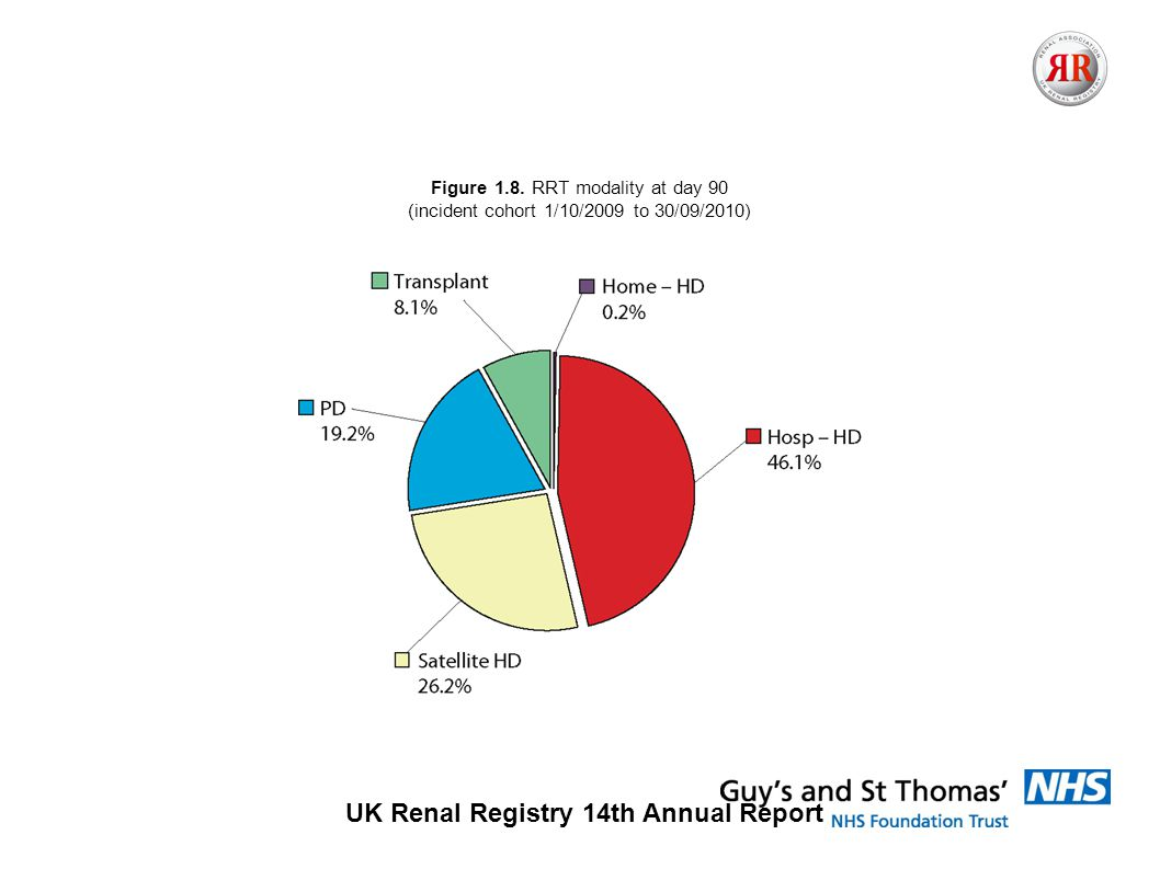 UK Renal Registry 14th Annual Report Figure 1.8.