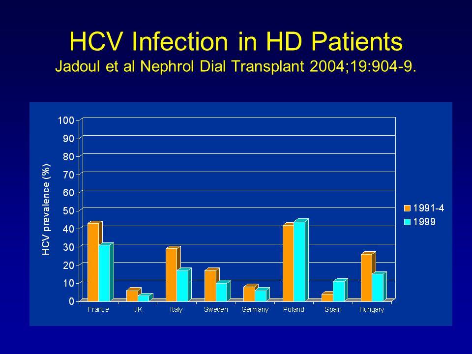 HCV Infection in HD Patients Jadoul et al Nephrol Dial Transplant 2004;19:904-9.