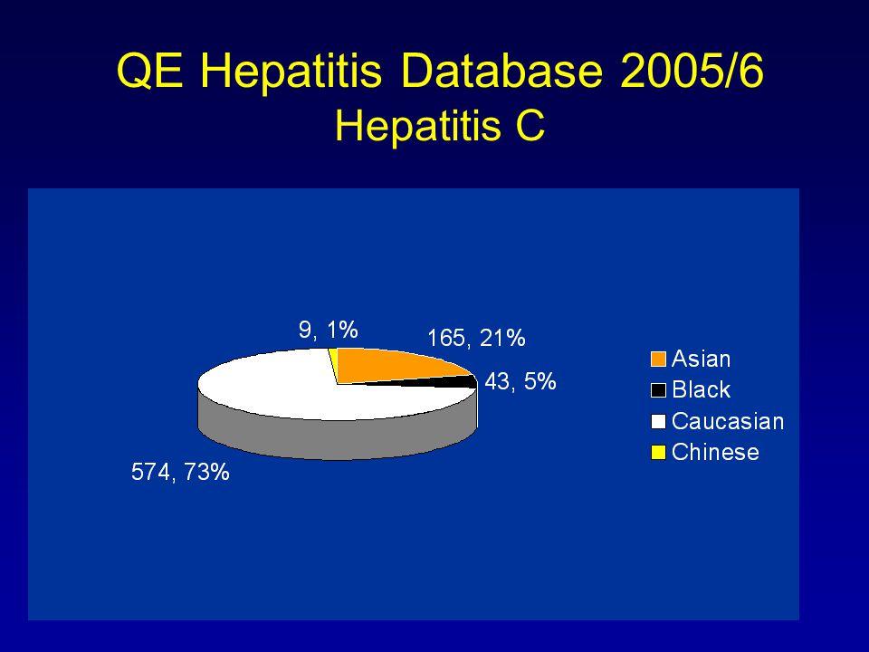 QE Renal Database Ethnicity of HCV patients (23/850 = 2%)