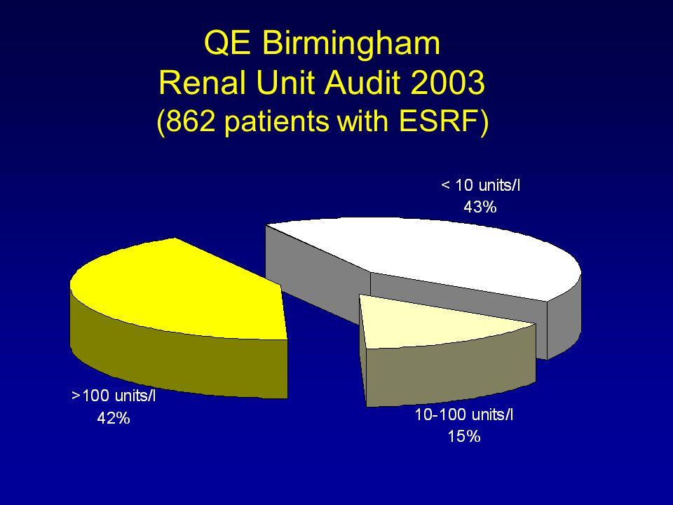 QE Birmingham Renal Unit Audit 2003 (862 patients with ESRF)