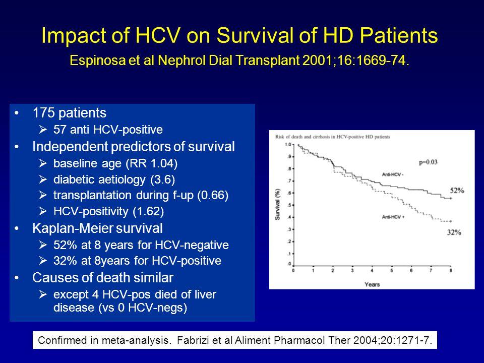 HBV & HCV and Post-Renal Transplant Outcome Mathurin et al Hepatology 1999;29:257-63.