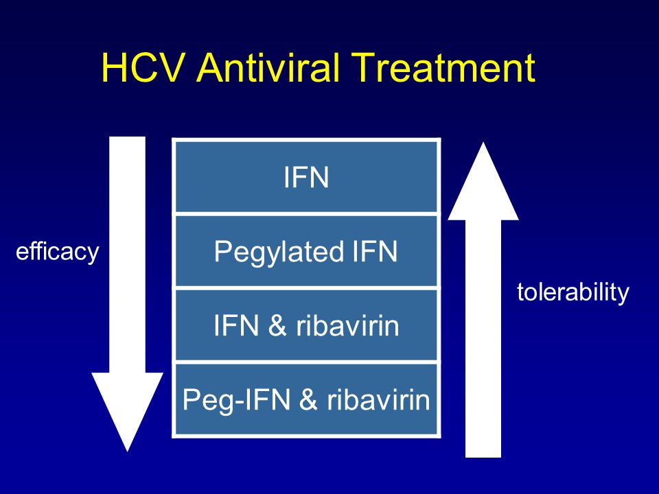 HCV Antiviral Treatment IFN Pegylated IFN IFN & ribavirin Peg-IFN & ribavirin efficacy tolerability