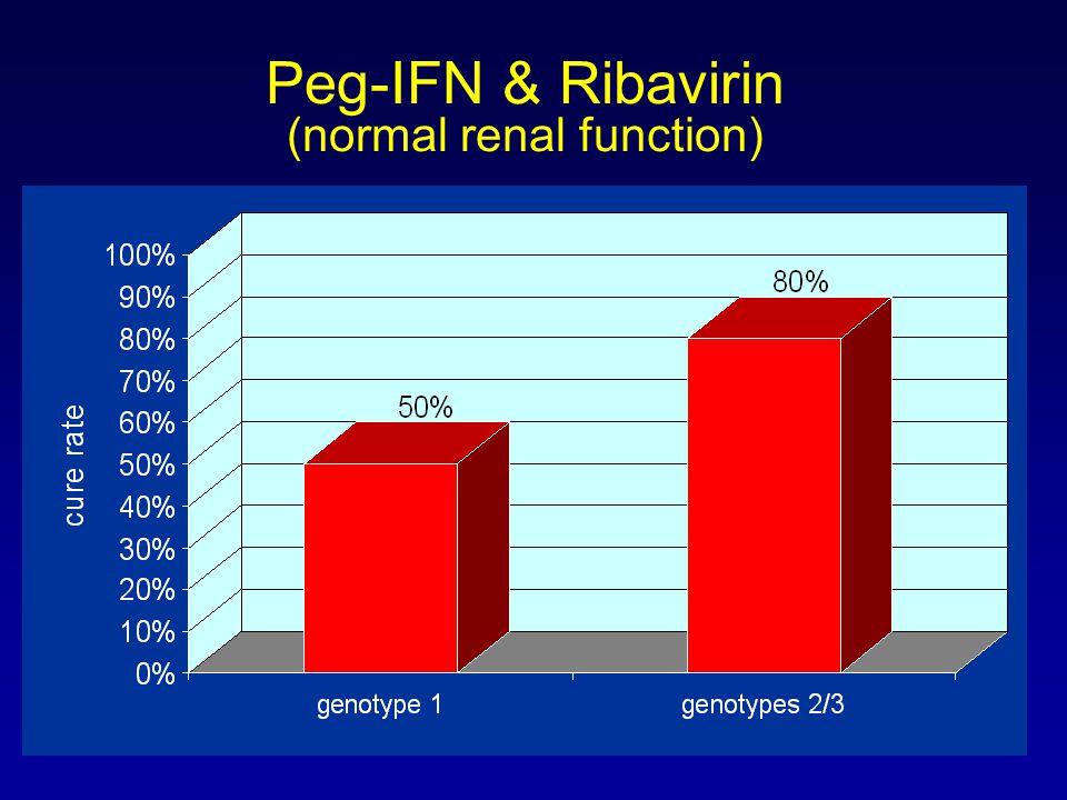 Peg-IFN & Ribavirin (normal renal function)