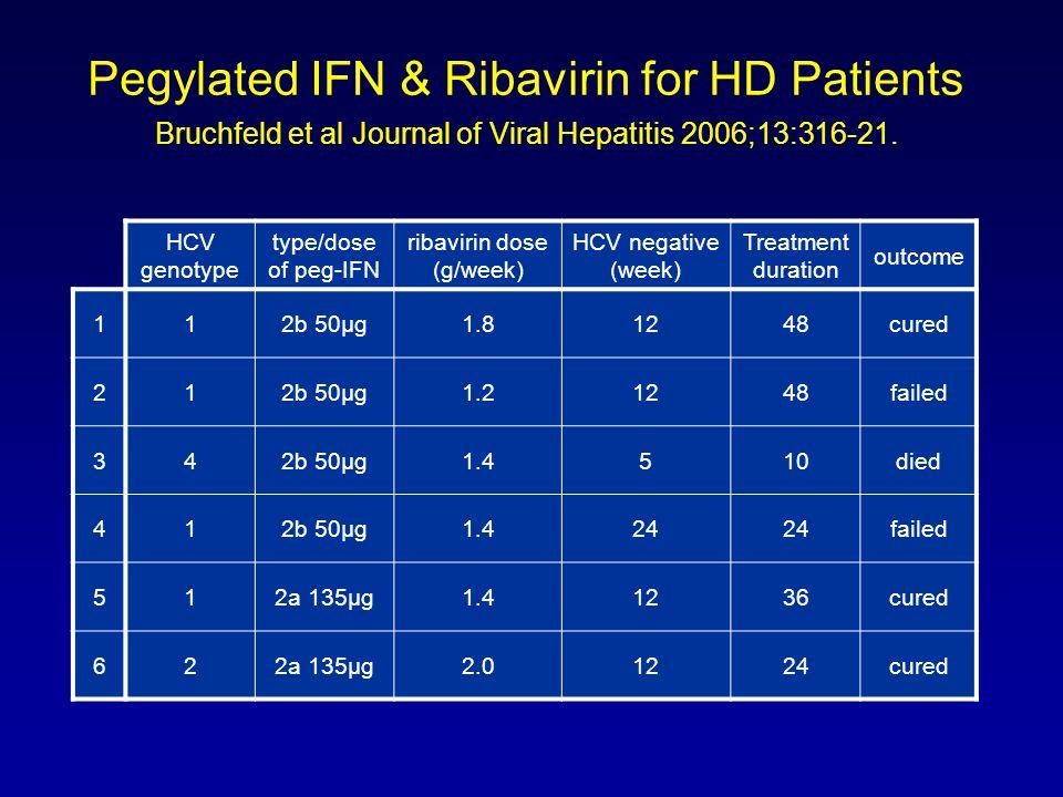 Pegylated IFN & Ribavirin for HD Patients Bruchfeld et al Journal of Viral Hepatitis 2006;13:316-21.