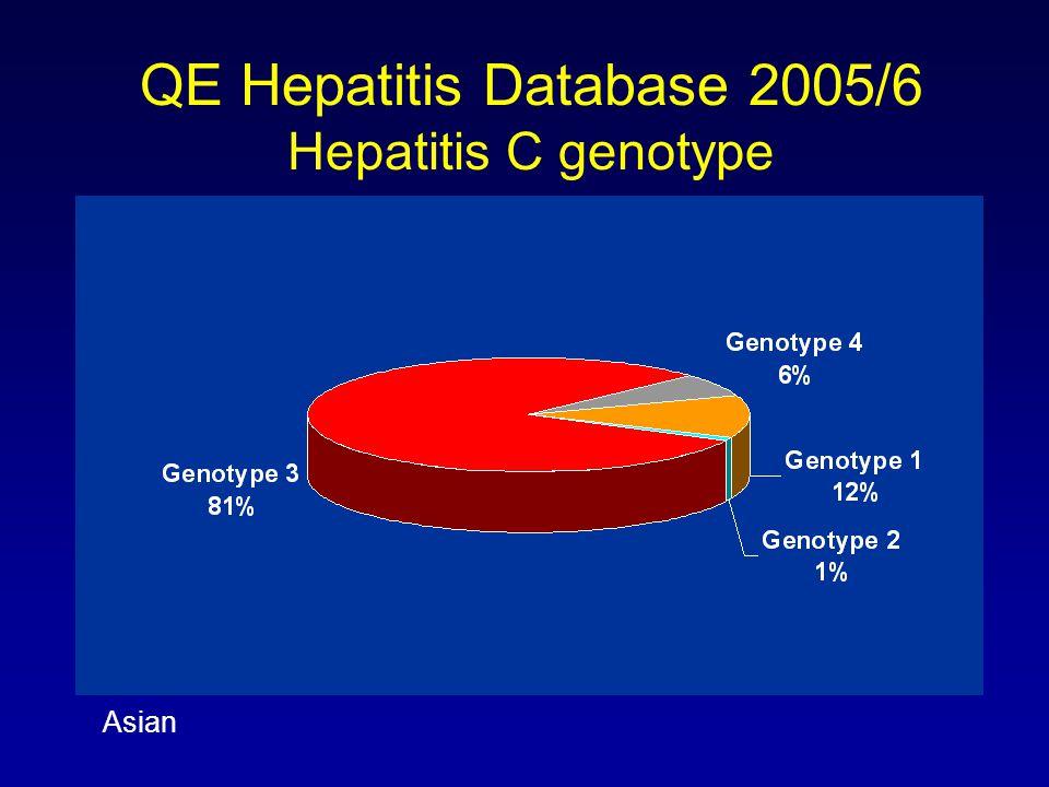 Asian QE Hepatitis Database 2005/6 Hepatitis C genotype