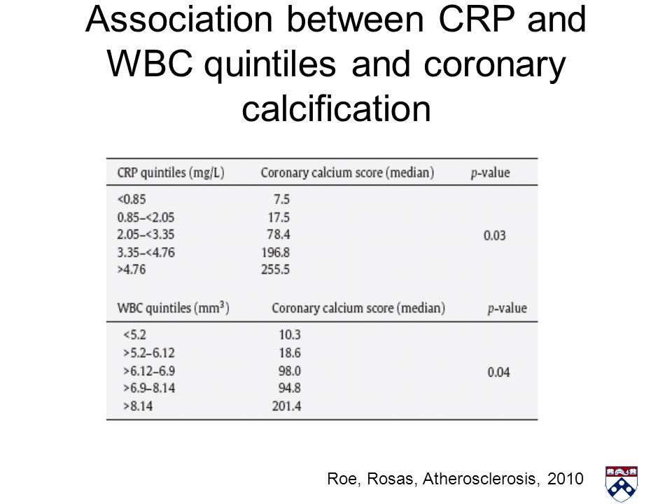 Association between CRP and WBC quintiles and coronary calcification Roe, Rosas, Atherosclerosis, 2010