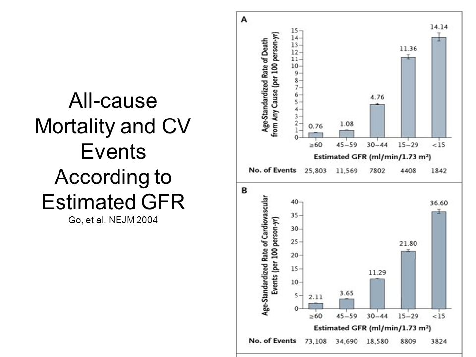 All-cause Mortality and CV Events According to Estimated GFR Go, et al. NEJM 2004