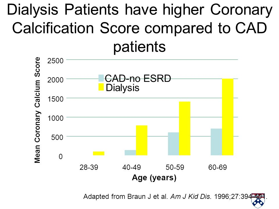 Dialysis Patients have higher Coronary Calcification Score compared to CAD patients Adapted from Braun J et al. Am J Kid Dis. 1996;27:394-401. 0 500 1