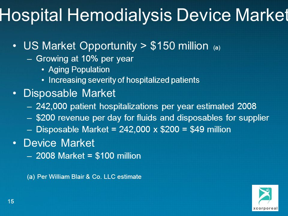 Hospital Hemodialysis Device Market US Market Opportunity > $150 million (a) –Growing at 10% per year Aging Population Increasing severity of hospitalized patients Disposable Market –242,000 patient hospitalizations per year estimated 2008 –$200 revenue per day for fluids and disposables for supplier –Disposable Market = 242,000 x $200 = $49 million Device Market –2008 Market = $100 million (a) Per William Blair & Co.