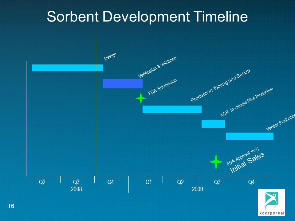 Sorbent Development Timeline Q2 Q3 Q4 Q1 Q2 Q3 Q4 2008 2009 Design XCR In - House Pilot Production Verification & Validation FDA Submission 16 FDA Approval (est) Initial Sales Vendor Production Production Tooling and Set Up