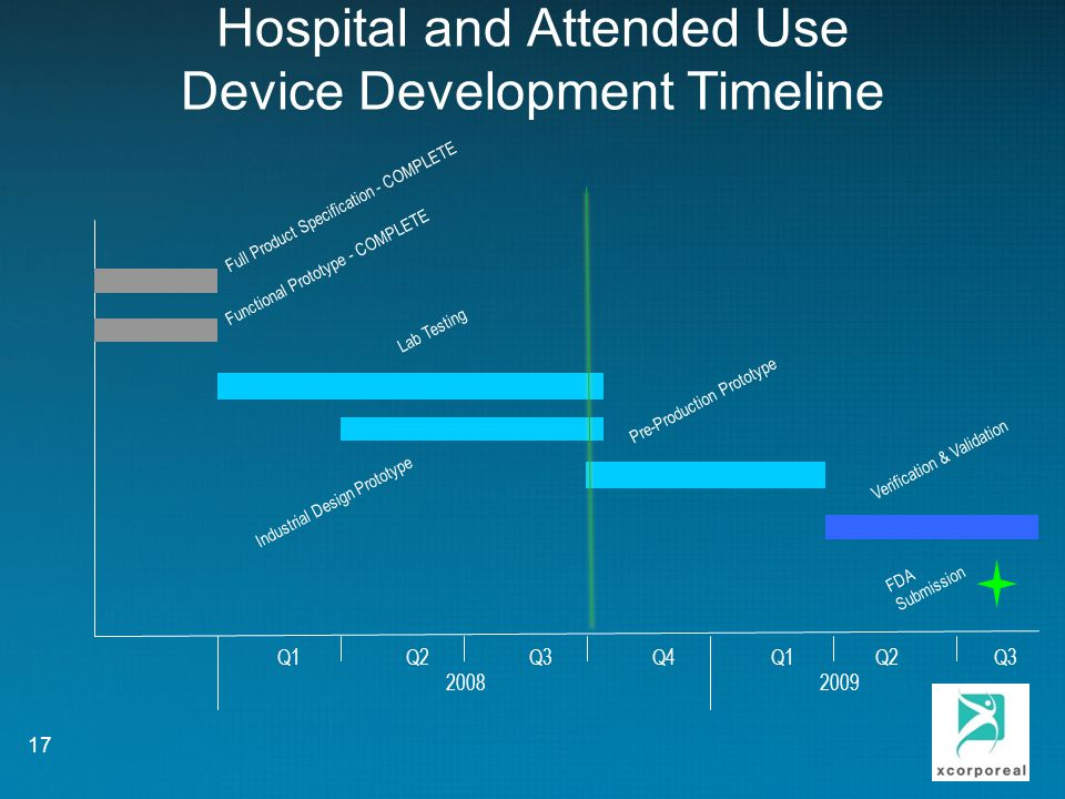 Hospital and Attended Use Device Development Timeline Q1 Q2 Q3 Q4 Q1 Q2 Q3 2008 2009 Full Product Specification - COMPLETE Functional Prototype - COMPLETE Lab Testing Industrial Design Prototype Pre-Production Prototype Verification & Validation FDA Submission 17