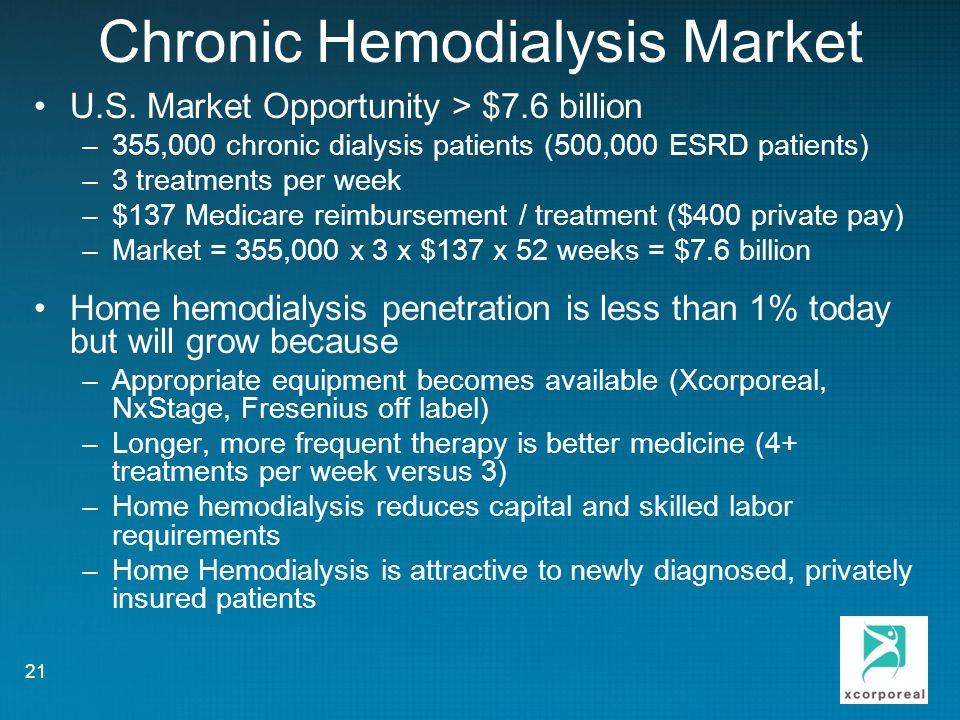 Chronic Hemodialysis Market U.S.