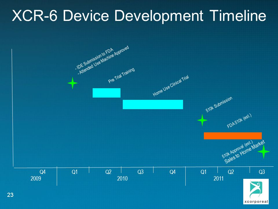 XCR-6 Device Development Timeline Q4 Q1 Q2 Q3 Q4 Q1 Q2 Q3 2009 2010 2011 Home Use Clinical Trial 23 Pre Trial Training 510k Submission 510k Approval (est.) Sales to Home Market FDA 510k (est.) - IDE Submission to FDA - Attended Use Machine Approved