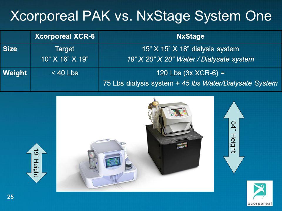 Xcorporeal PAK vs.