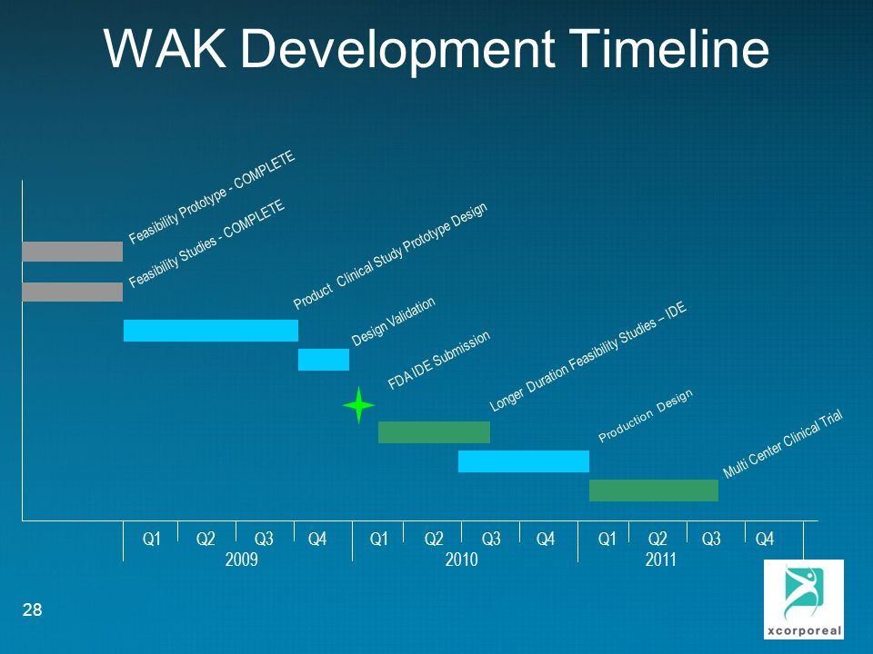 WAK Development Timeline Q1 Q2 Q3 Q4 Q1 Q2 Q3 Q4 Q1 Q2 Q3 Q4 2009 2010 2011 Feasibility Prototype - COMPLETE Feasibility Studies - COMPLETE Product Clinical Study Prototype Design Longer Duration Feasibility Studies – IDE Production Design Multi Center Clinical Trial 28 Design Validation FDA IDE Submission