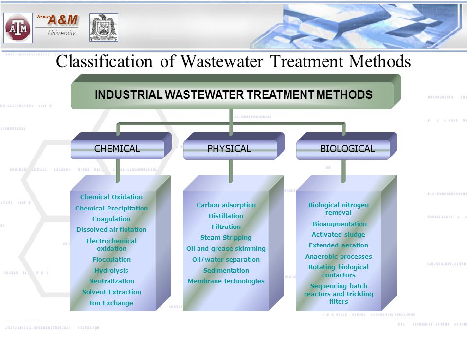 A&MA&M University Texas Classification of Wastewater Treatment Methods Biological nitrogen removal Bioaugmentation Activated sludge Extended aeration
