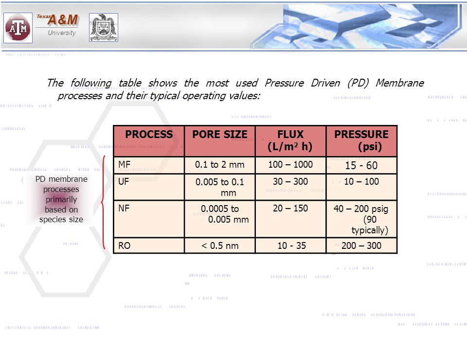 A&MA&M University Texas PROCESSPORE SIZEFLUX (L/m 2 h) PRESSURE (psi) MF0.1 to 2 mm100 – 1000 15 - 60 UF0.005 to 0.1 mm 30 – 30010 – 100 NF0.0005 to 0
