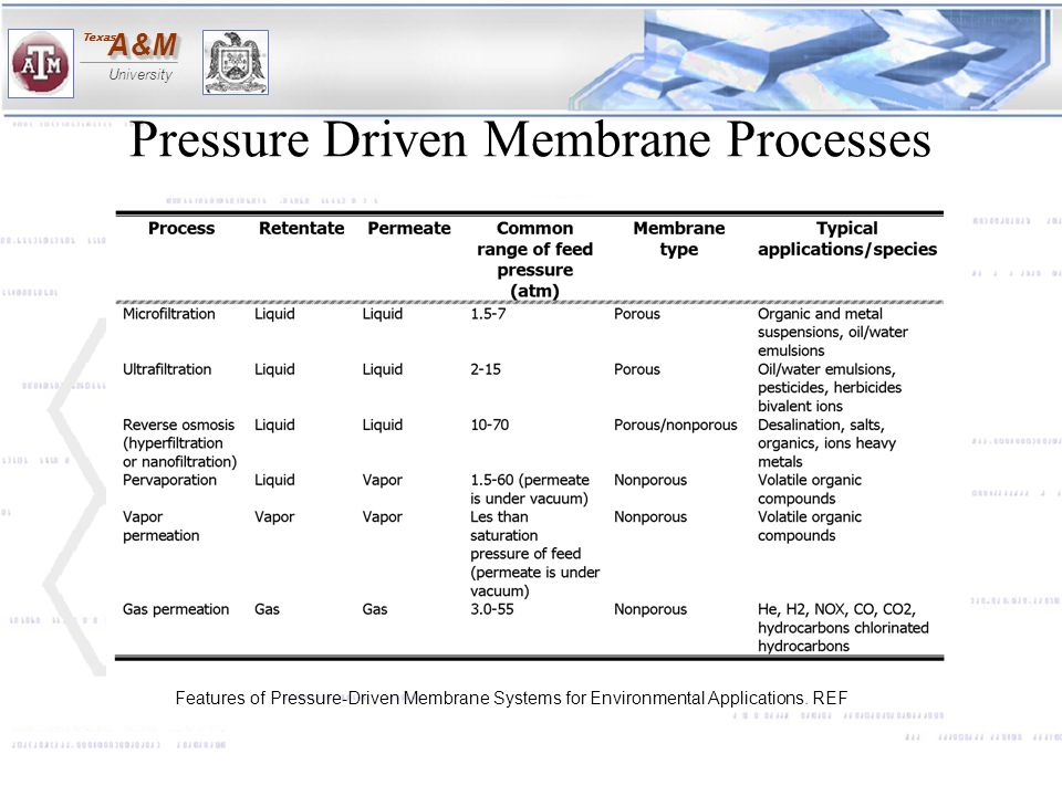 A&MA&M University Texas Pressure Driven Membrane Processes Features of Pressure-Driven Membrane Systems for Environmental Applications. REF