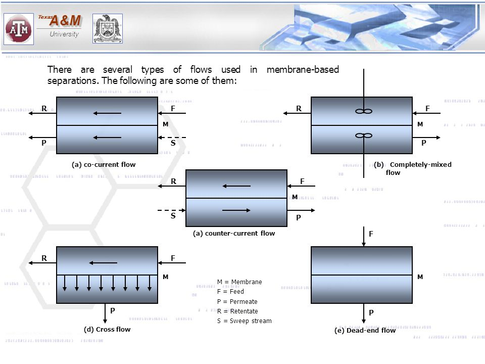 A&MA&M University Texas FRFRFRFR SP S P P P P F MM M M M There are several types of flows used in membrane-based separations. The following are some o