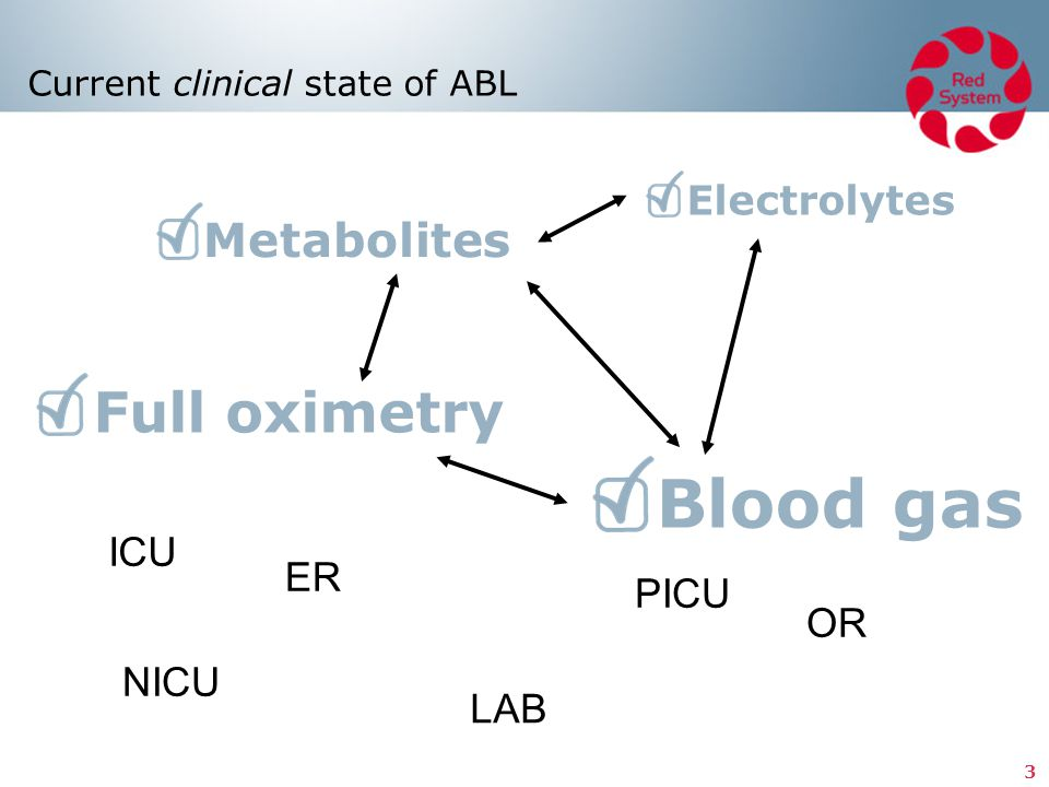 3 Current clinical state of ABL Blood gas Electrolytes Metabolites Full oximetry ER NICU OR PICU LAB ICU