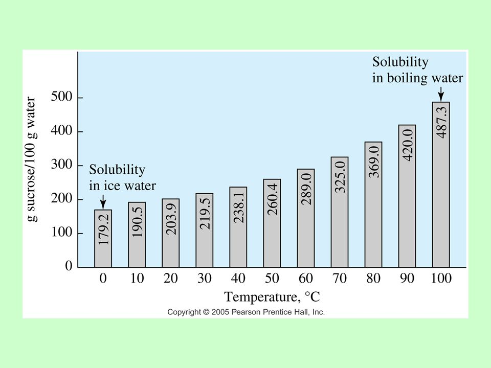 How Much Solute Will Dissolve.High pressure increases the solubility of gases.