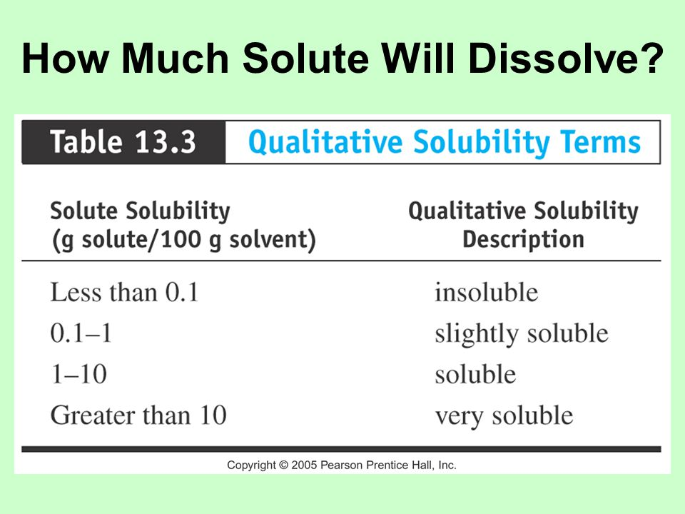 A saturated solution contains the maximum amount solute that can dissolve in the solvent under specified conditions.