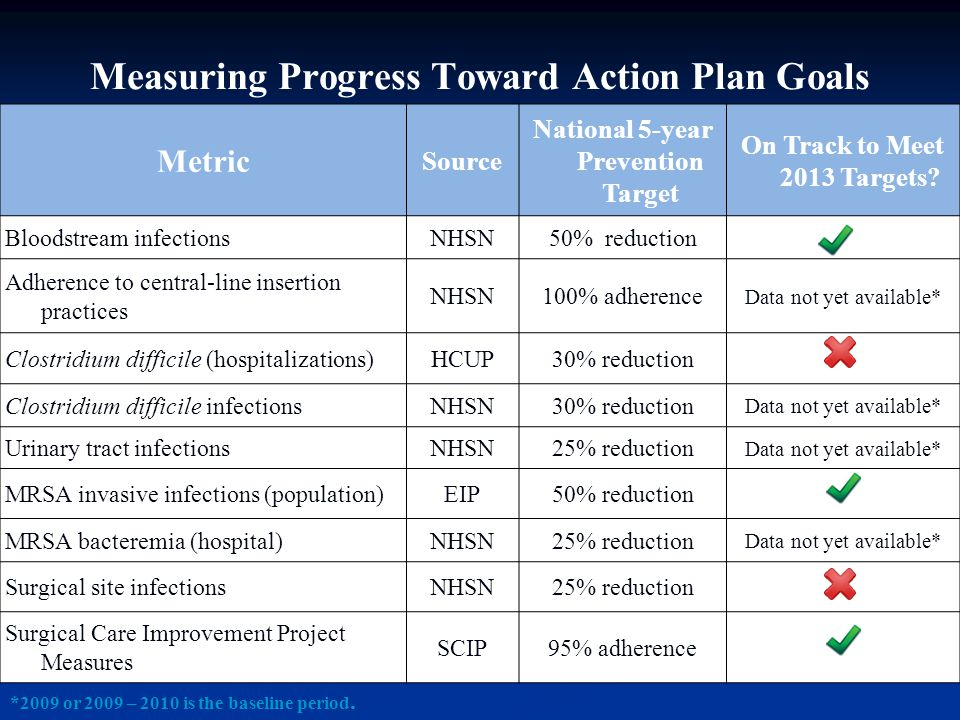 Measuring Progress Toward Action Plan Goals Metric Source National 5-year Prevention Target On Track to Meet 2013 Targets? Bloodstream infections NHSN