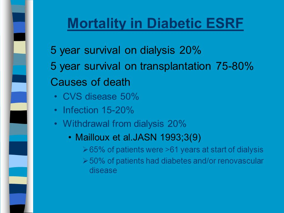 Mortality in Diabetic ESRF 5 year survival on dialysis 20% 5 year survival on transplantation 75-80% Causes of death CVS disease 50% Infection 15-20% Withdrawal from dialysis 20% Mailloux et al.JASN 1993;3(9)  65% of patients were >61 years at start of dialysis  50% of patients had diabetes and/or renovascular disease