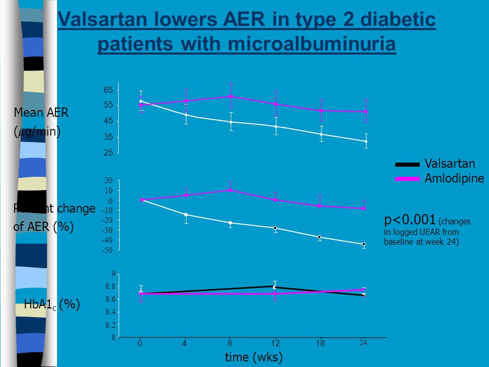 Valsartan lowers AER in type 2 diabetic patients with microalbuminuria 0 4 812 18 24 time (wks) HbA1 c (%) Percent change of AER (%) Mean AER (  g/min) Valsartan Amlodipine 65 25 35 45 55 8 8.2 8.4 8.6 8.8 9 20 10 0 -10 -20 -30 -40 -50 p<0.001 (changes in logged UEAR from baseline at week 24)