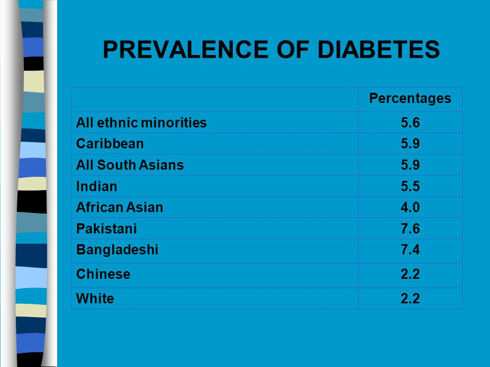PREVALENCE OF DIABETES Percentages All ethnic minorities5.6 Caribbean5.9 All South Asians5.9 Indian5.5 African Asian4.0 Pakistani7.6 Bangladeshi7.4 Chinese2.2 White2.2