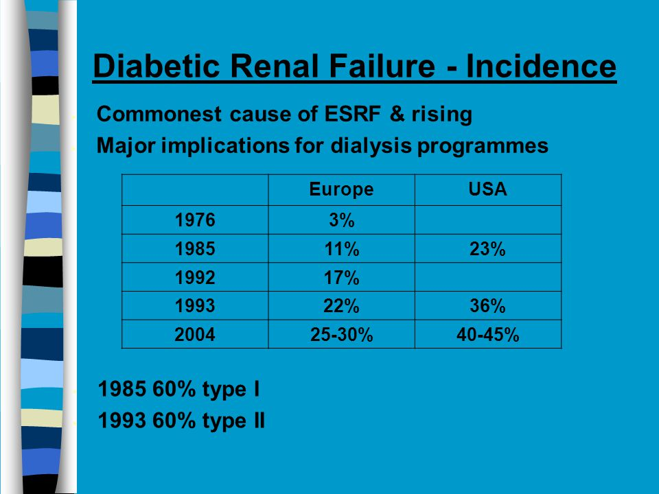 Diabetic Renal Failure - Incidence Commonest cause of ESRF & rising Major implications for dialysis programmes EuropeUSA 19763% 198511%23% 199217% 199322%36% 200425-30%40-45% 1985 60% type I 1993 60% type II