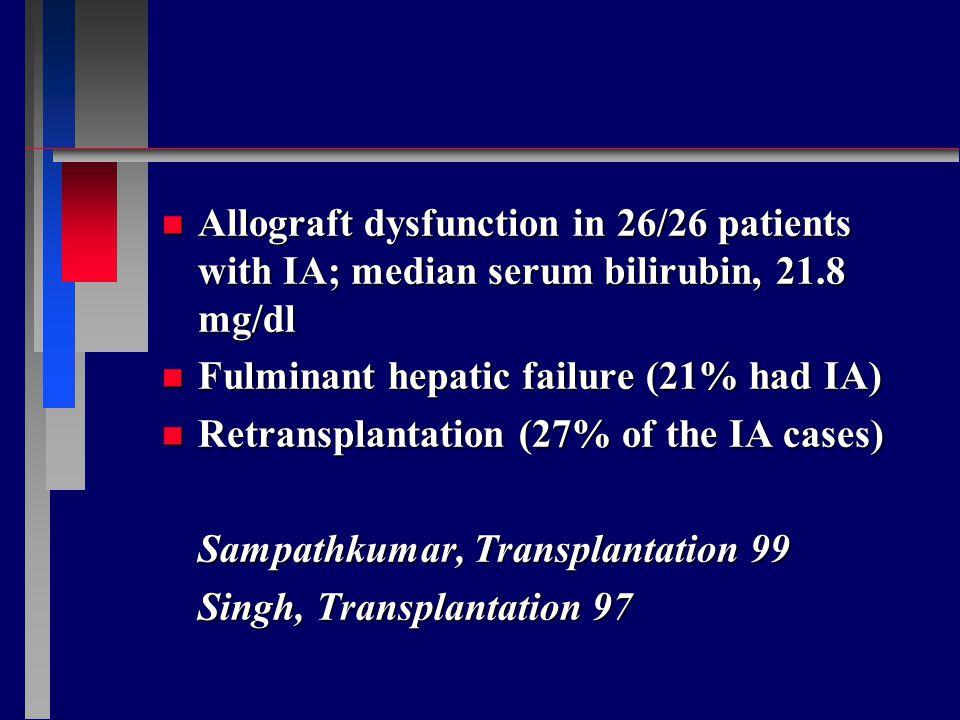 n Allograft dysfunction in 26/26 patients with IA; median serum bilirubin, 21.8 mg/dl n Fulminant hepatic failure (21% had IA) n Retransplantation (27