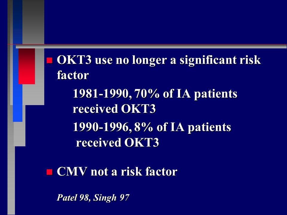 n OKT3 use no longer a significant risk factor 1981-1990, 70% of IA patients received OKT3 1990-1996, 8% of IA patients received OKT3 n CMV not a risk