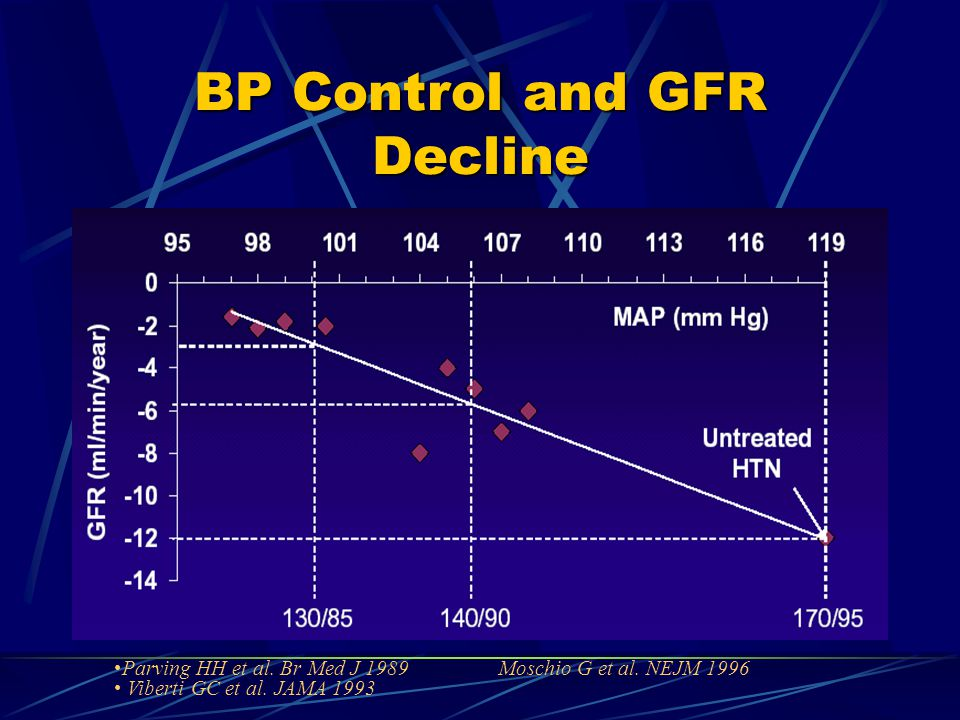 BP Control and GFR Decline Parving HH et al. Br Med J 1989 Moschio G et al.