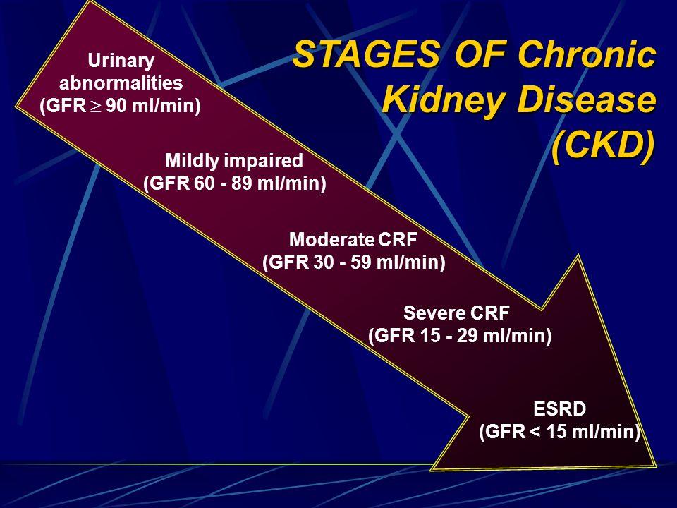 Recognizing Renal Failure, Investigations Urinalysis: Urine dipstick & microscopic exam => Ptu, Htu, pyuria, glycosuria Blood chemistry: s.Creatinine, urea (or BUN) Electrolytes (Na +, K +, CO 2, Ca ++, Ph -- ) GFR: Estimated or measured Ultrasound Morphologic evaluation