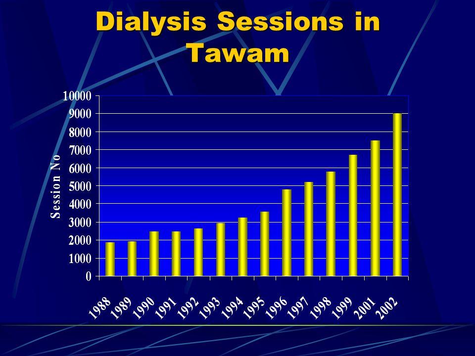 Timely Dialysis Start