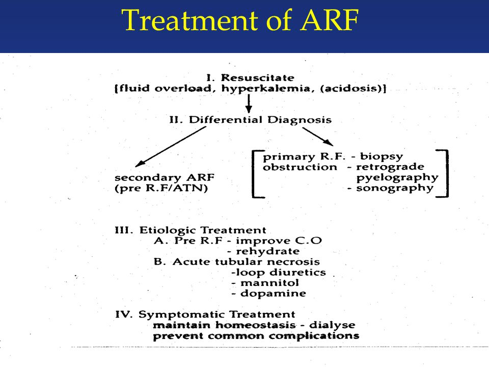 Treatment of ARF