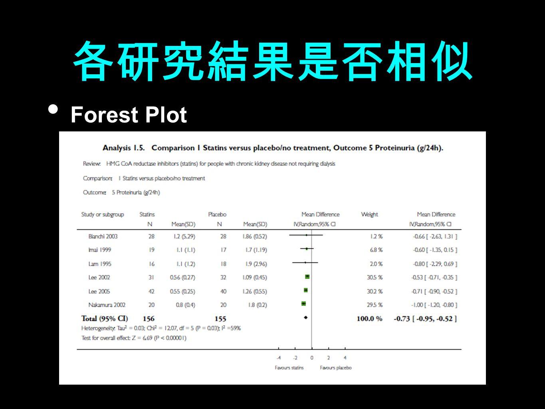 各研究結果是否相似 Forest Plot