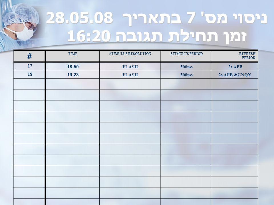 ניסוי מס 7 בתאריך 08.05.28 זמן תחילת תגובה 16:20 REFRESH PERIOD STIMULUS PERIODSTIMULUS RESOLUTIONTIME # 2s APB500msFLASH 18:50 17 2s APB &CNQX500msFLASH 19:23 18