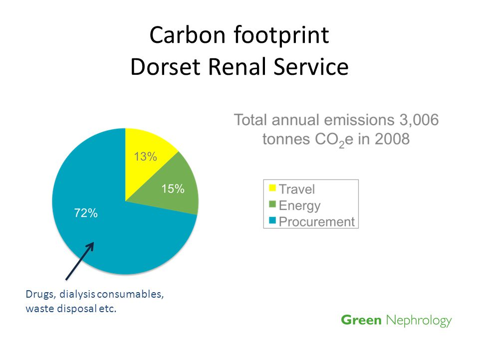 Carbon footprint Dorset Renal Service Drugs, dialysis consumables, waste disposal etc.