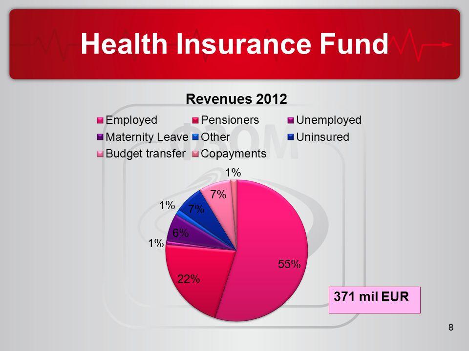 8 Health Insurance Fund