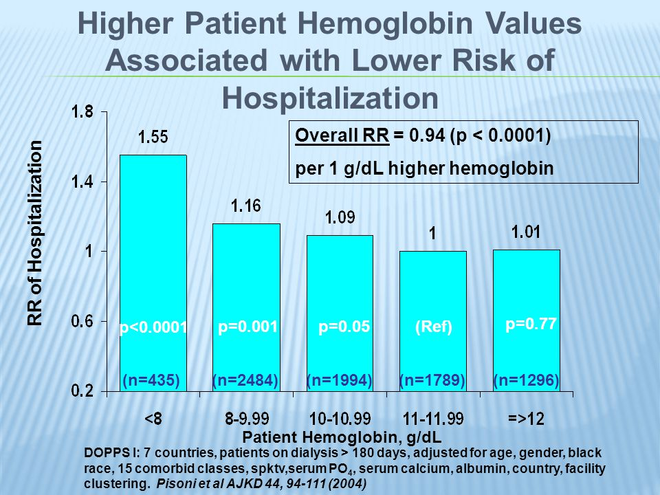 RR of Death Higher Hemoglobin Levels Associated with Lower Mortality Risk p=0.04p=0.08 Ref.