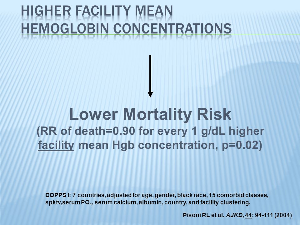 Lower Mortality Risk (RR of death=0.90 for every 1 g/dL higher facility mean Hgb concentration, p=0.02) DOPPS I: 7 countries, adjusted for age, gender, black race, 15 comorbid classes, spktv,serum PO 4, serum calcium, albumin, country, and facility clustering.