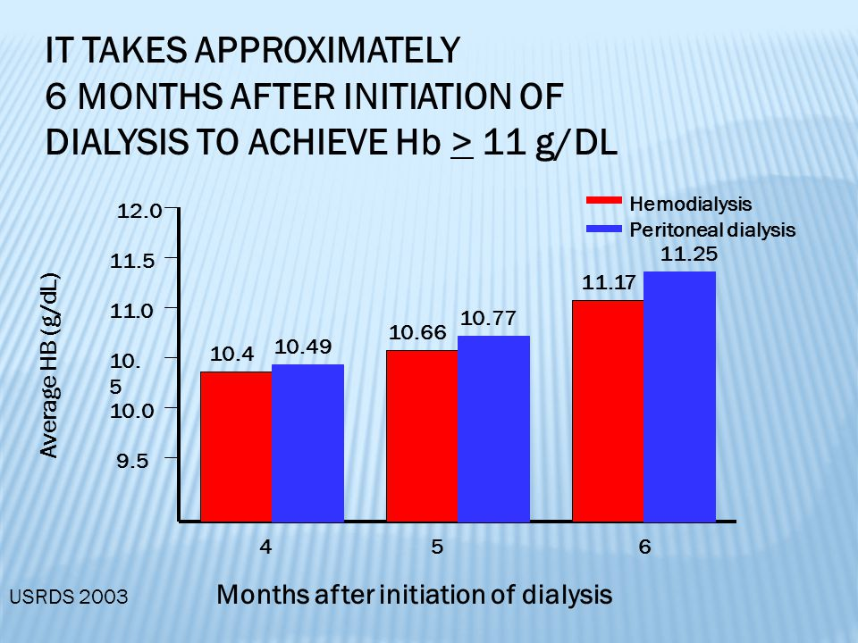 IT TAKES APPROXIMATELY 6 MONTHS AFTER INITIATION OF DIALYSIS TO ACHIEVE Hb > 11 g/DL Hemodialysis Peritoneal dialysis Months after initiation of dialysis Average HB (g/dL) 9.5 10.0 10.