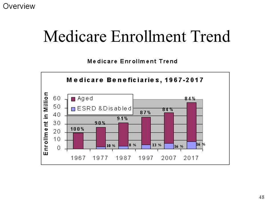 48 Medicare Enrollment Trend Overview